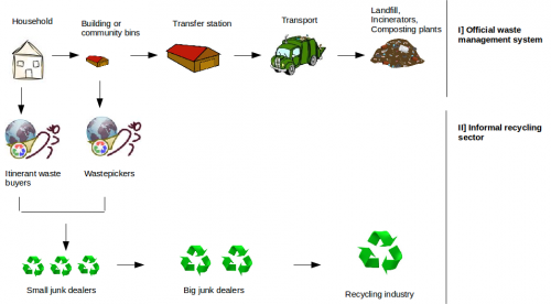 Beijing-waste-picker-diagram