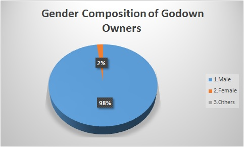 Gender Composition
