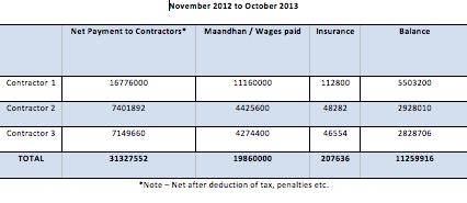 pcmc-minimum wage victory